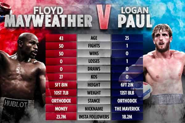 Paul-Mayweather Fight Card