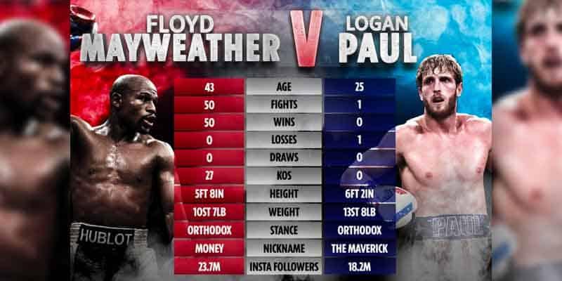 Mayweather Paul Fight Card